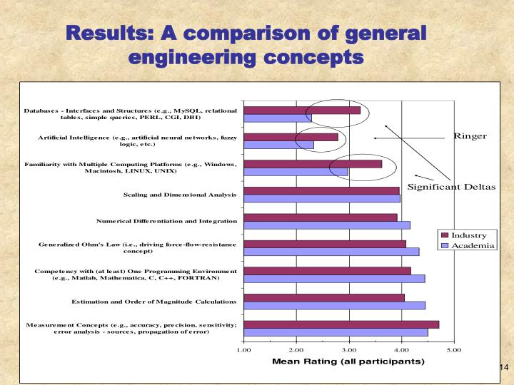 Results: A comparison of general engineering concepts