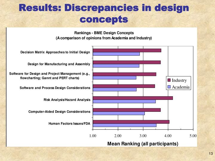 Results: Discrepancies in design concepts