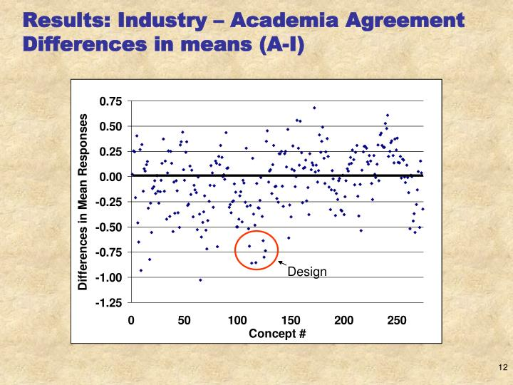 Results: Industry – Academia Agreement
