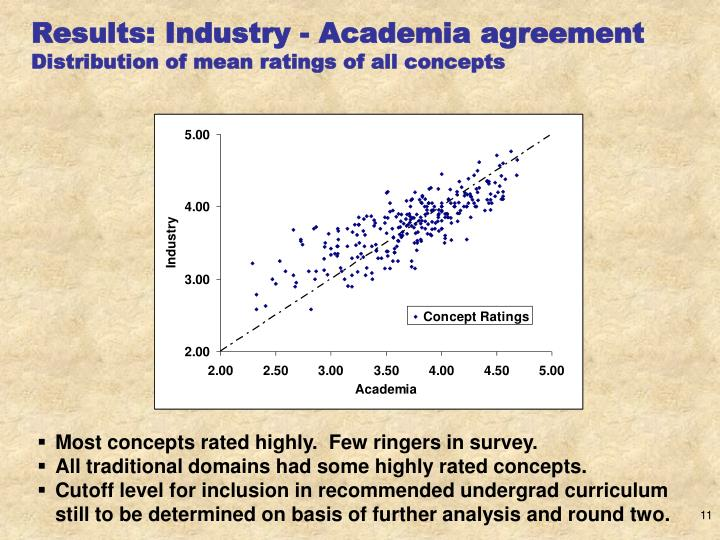 Results: Industry - Academia agreement