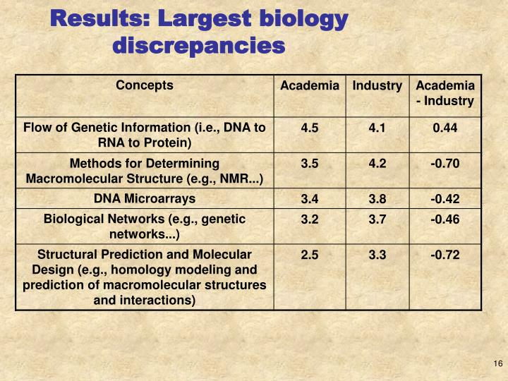 Results: Largest biology discrepancies