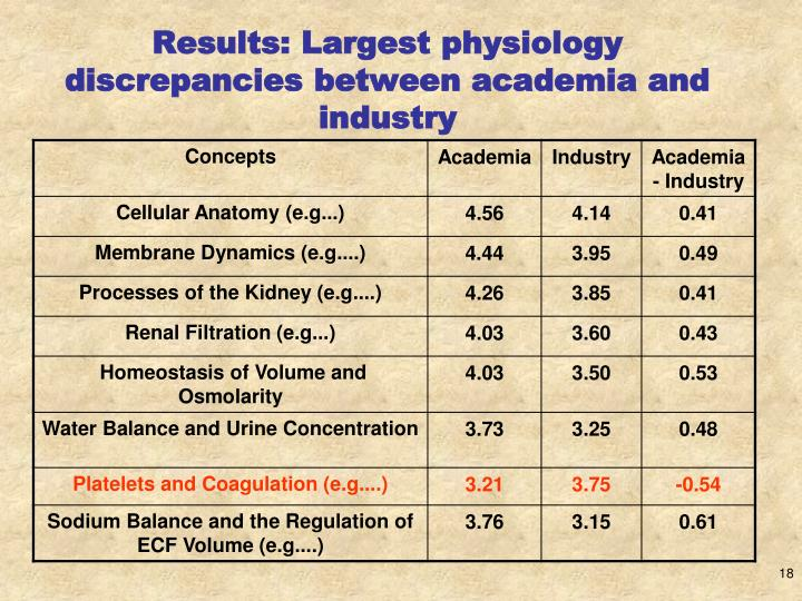 Results: Largest physiology discrepancies between academia and industry