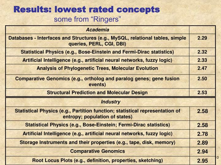 Results: lowest rated concepts