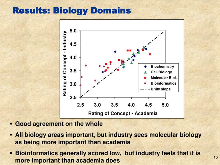 Results: Biology Domains