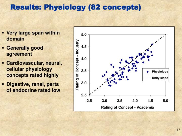 Results: Physiology (82 concepts)