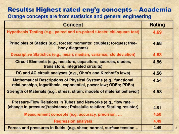 Results: Highest rated eng'g concepts – Academia