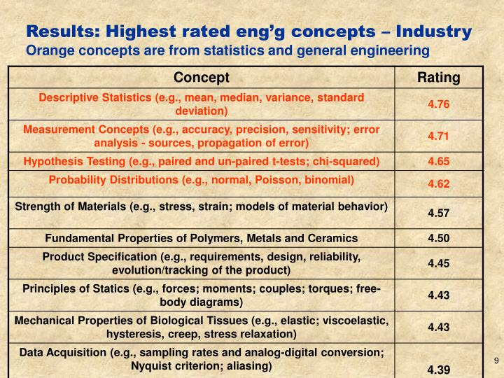 Results: Highest rated eng'g concepts – Industry