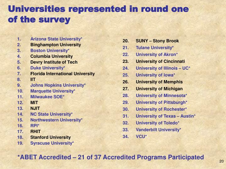 Universities represented in round one of the survey