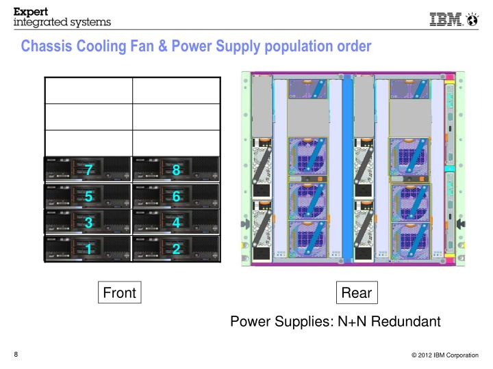 Chassis Cooling Fan & Power Supply population order