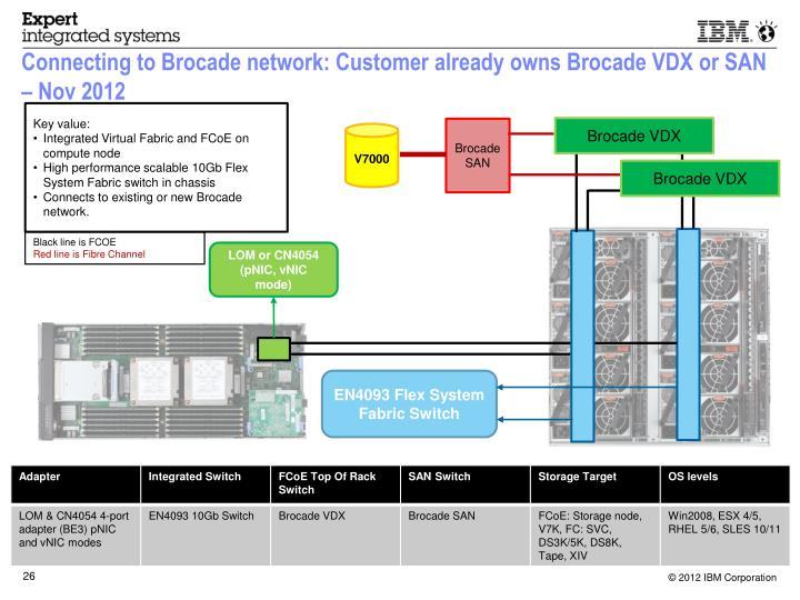 Connecting to Brocade network: Customer already owns Brocade VDX or SAN – Nov 2012