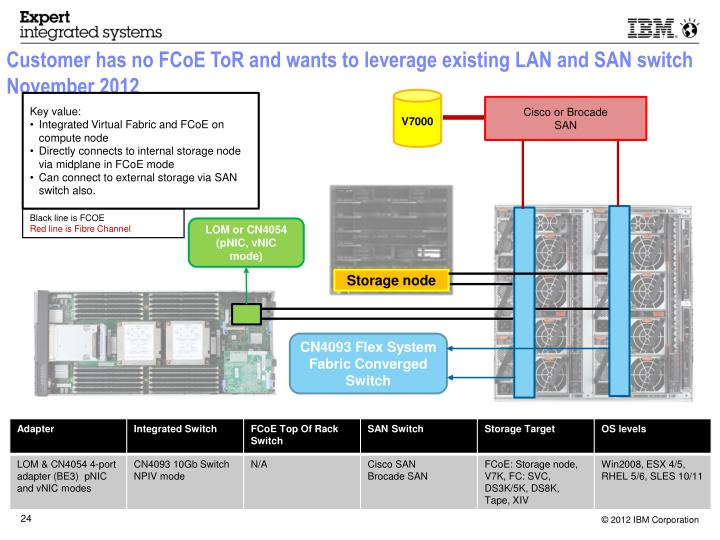 Customer has no FCoE ToR and wants to leverage existing LAN and SAN switch