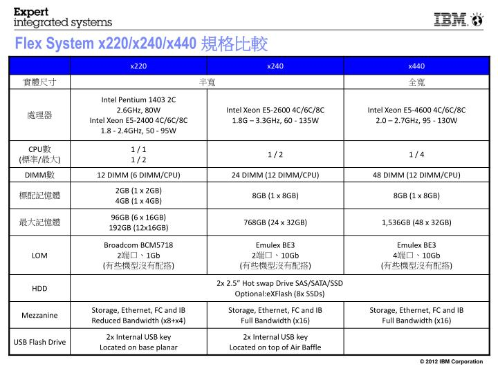 Flex System x220/x240/x440