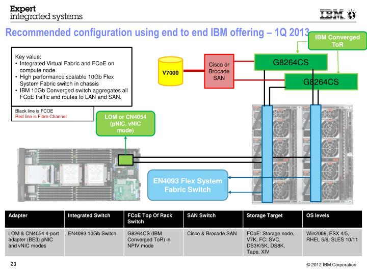 Recommended configuration using end to end IBM offering – 1Q 2013