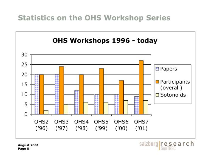 Statistics on the OHS Workshop Series