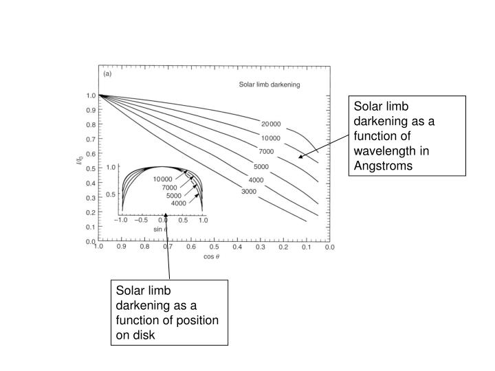 Solar limb darkening as a function of wavelength in Angstroms