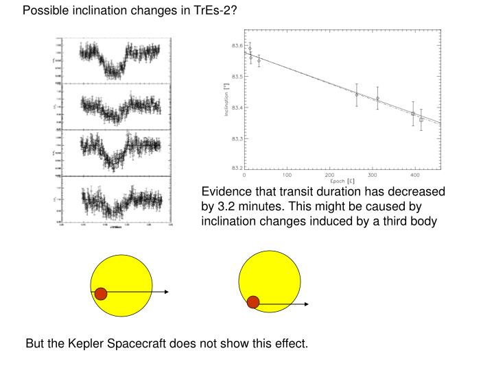 Possible inclination changes in TrEs-2?