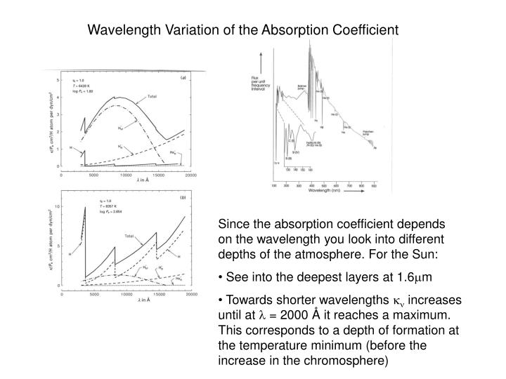 Wavelength Variation of the Absorption Coefficient