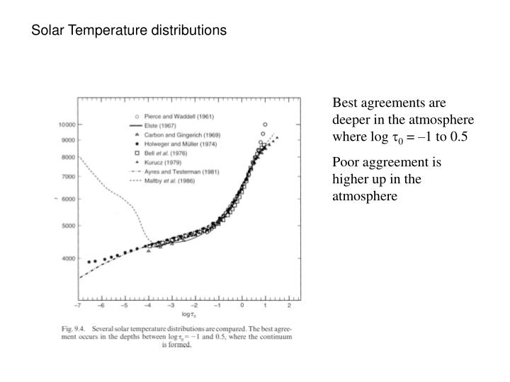 Solar Temperature distributions