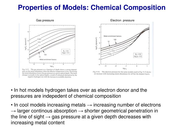 Properties of Models: Chemical Composition