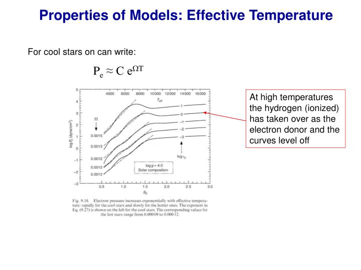 Properties of Models: Effective Temperature