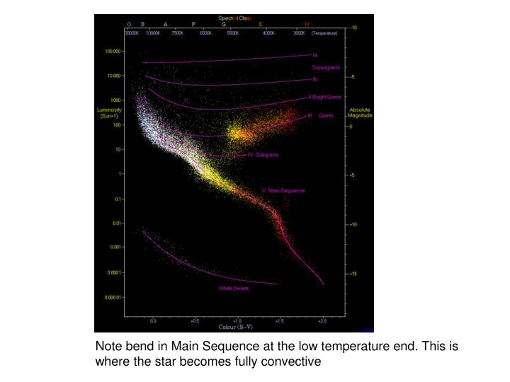 Note bend in Main Sequence at the low temperature end. This is where the star becomes fully convective