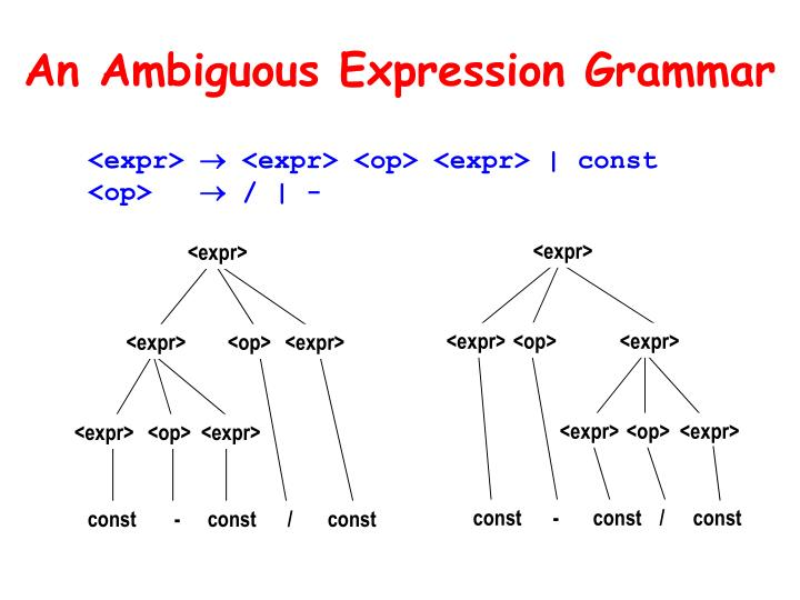 An Ambiguous Expression Grammar