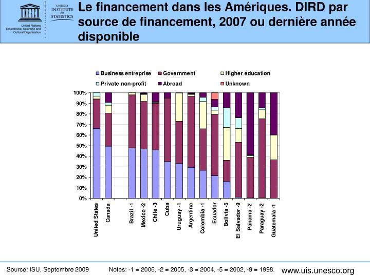 Le financement dans les Amériques. DIRD par source de financement, 2007 ou dernière année disponible