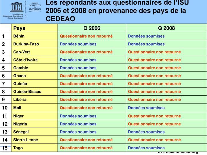 Les répondants aux questionnaires de l'ISU 2006 et 2008 en provenance des pays de la CEDEAO