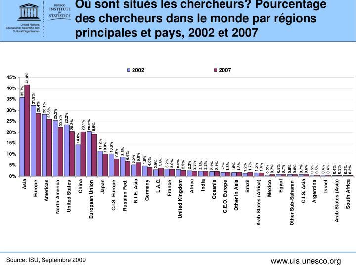 Où sont situés les chercheurs? Pourcentage des chercheurs dans le monde par régions principales et pays, 2002 et 2007