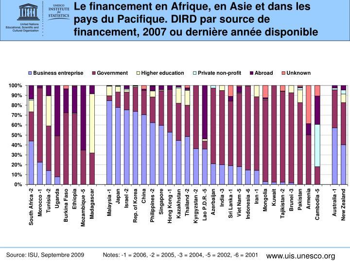 Le financement en Afrique, en Asie et dans les pays du Pacifique. DIRD par source de financement, 2007 ou dernière année disponible