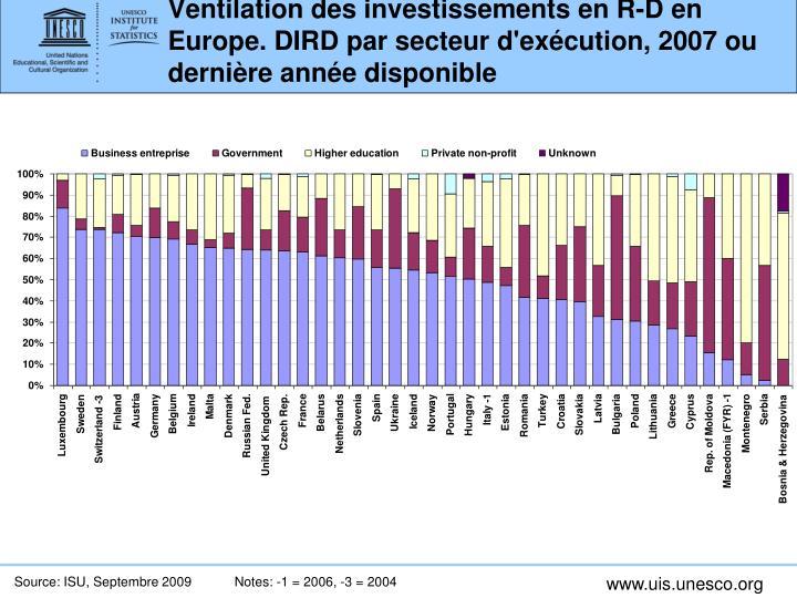 Ventilation des investissements en R-D en Europe. DIRD par secteur d'exécution, 2007 ou dernière année disponible