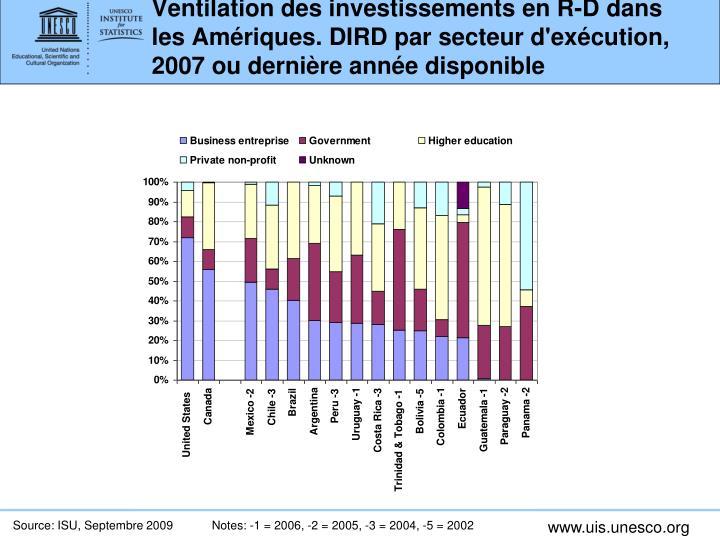 Ventilation des investissements en R-D dans les Amériques. DIRD par secteur d'exécution, 2007 ou dernière année disponible