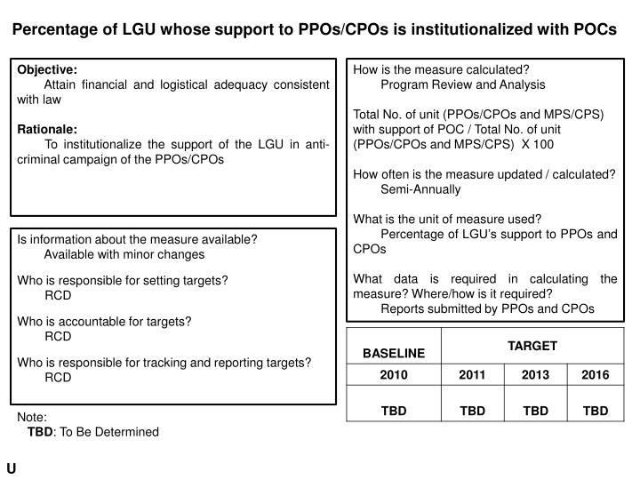 Percentage of LGU whose support to PPOs/CPOs is institutionalized with POCs