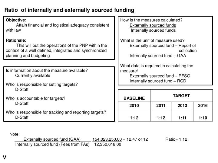 Ratio  of internally and externally sourced funding