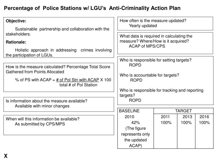 Percentage of  Police Stations w/ LGU's  Anti-Criminality Action Plan
