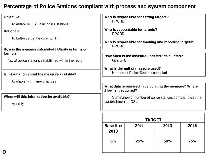 Percentage of Police Stations compliant with process and system component