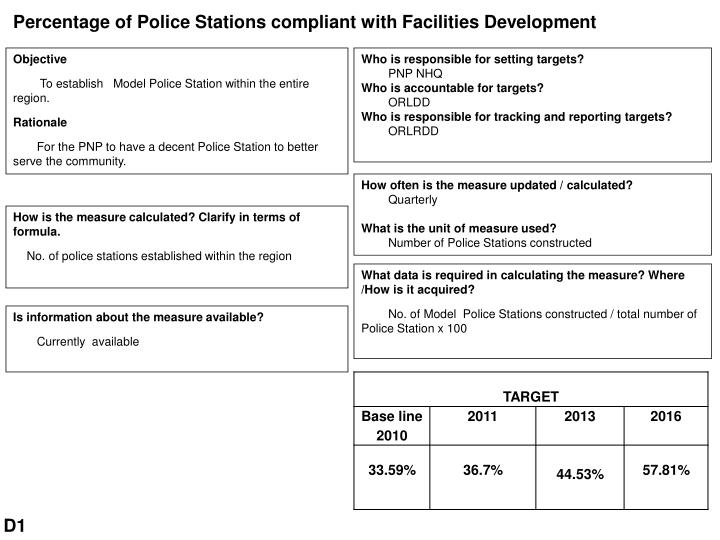 Percentage of Police Stations compliant with Facilities Development
