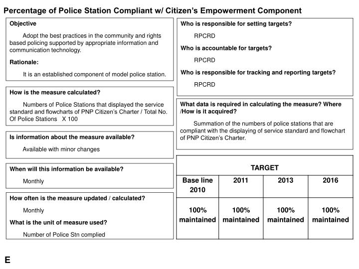 Percentage of Police Station Compliant w/ Citizen's Empowerment Component