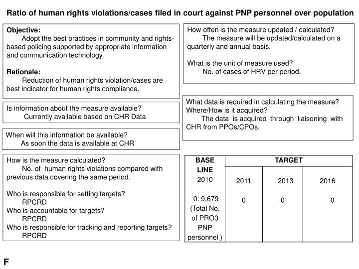Ratio of human rights violations/cases filed in court against PNP personnel over population