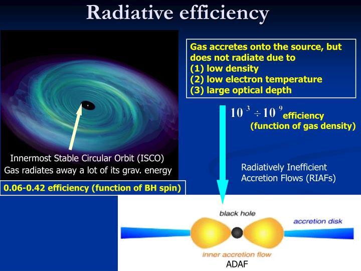 Radiative efficiency