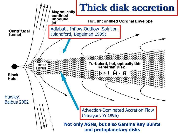 Thick disk accretion