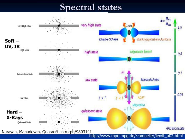 Spectral states