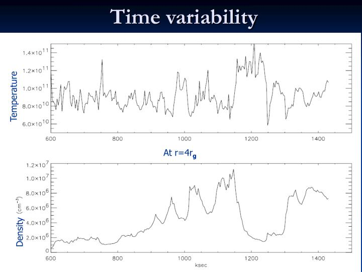 Time variability