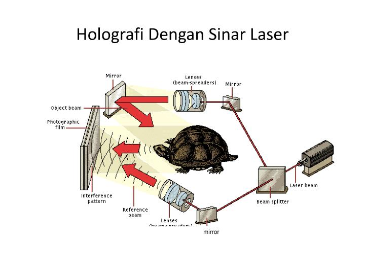 Holografi Dengan Sinar Laser