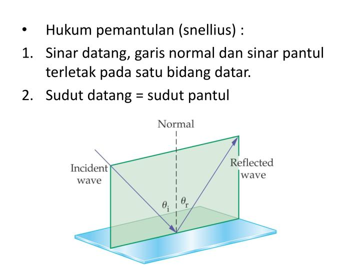 Hukum pemantulan (snellius) :