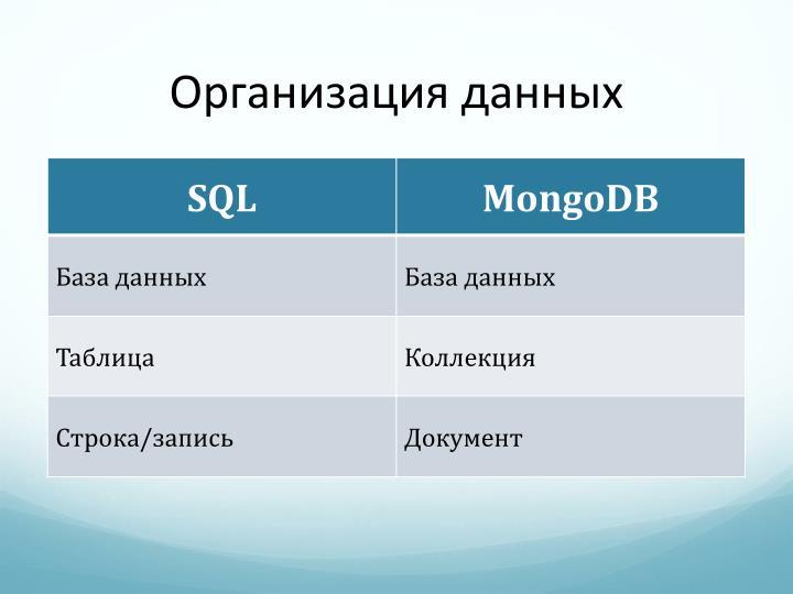Организация данных