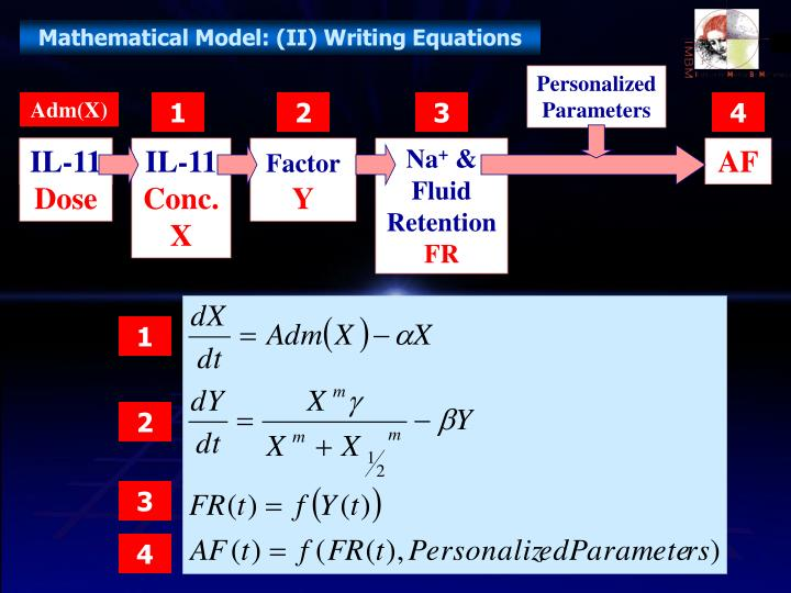 Mathematical Model: (II) Writing Equations