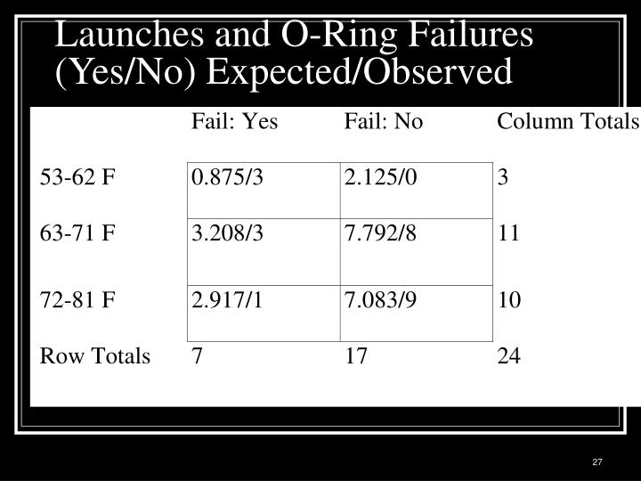 Launches and O-Ring Failures (Yes/No) Expected/Observed