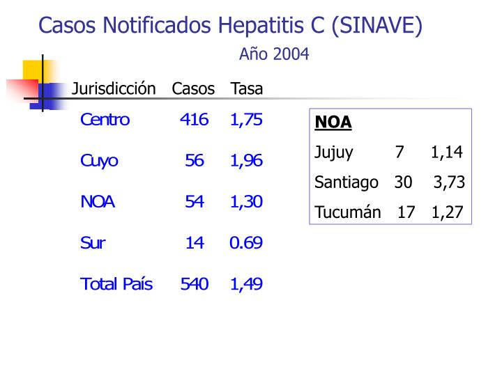 Casos Notificados Hepatitis C (SINAVE)