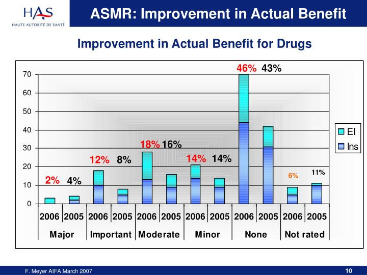ASMR: Improvement in Actual Benefit
